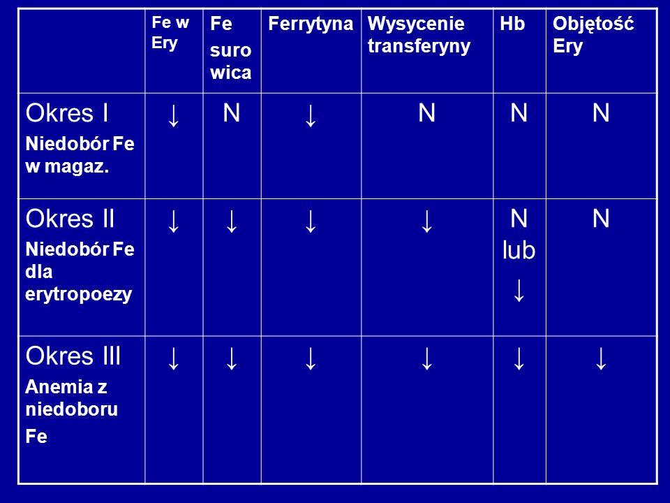 Okres I ↓ N Okres II N lub Okres III Fe surowica Ferrytyna