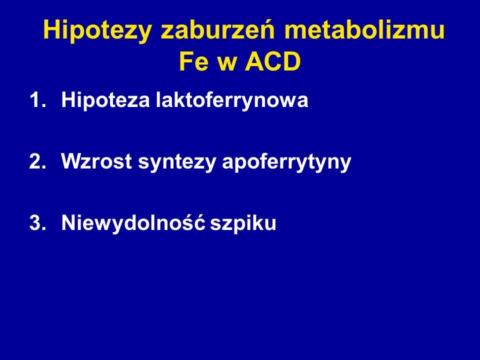 Hipotezy zaburzeń metabolizmu Fe w ACD