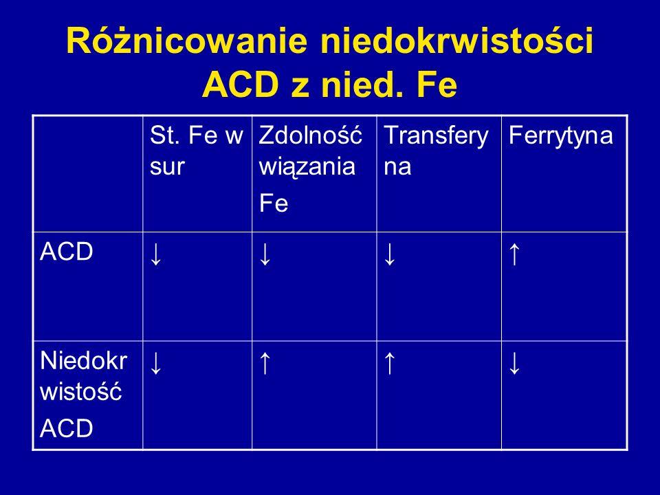 Różnicowanie niedokrwistości ACD z nied. Fe