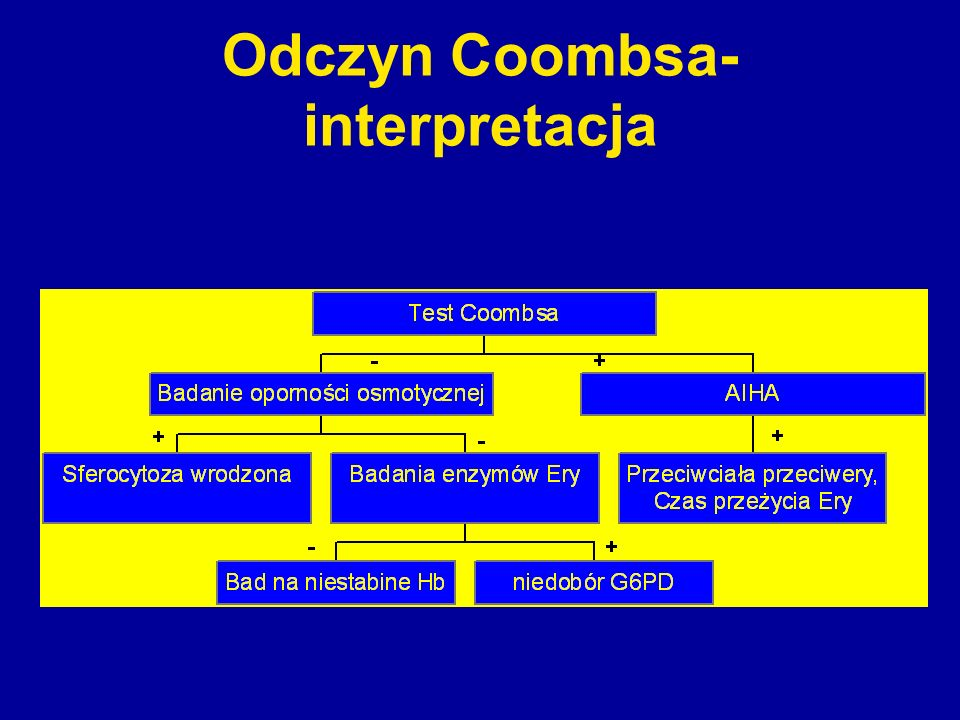 Odczyn Coombsa-interpretacja