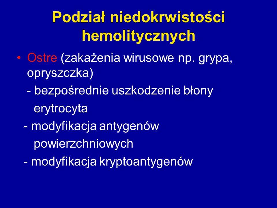 Podział niedokrwistości hemolitycznych