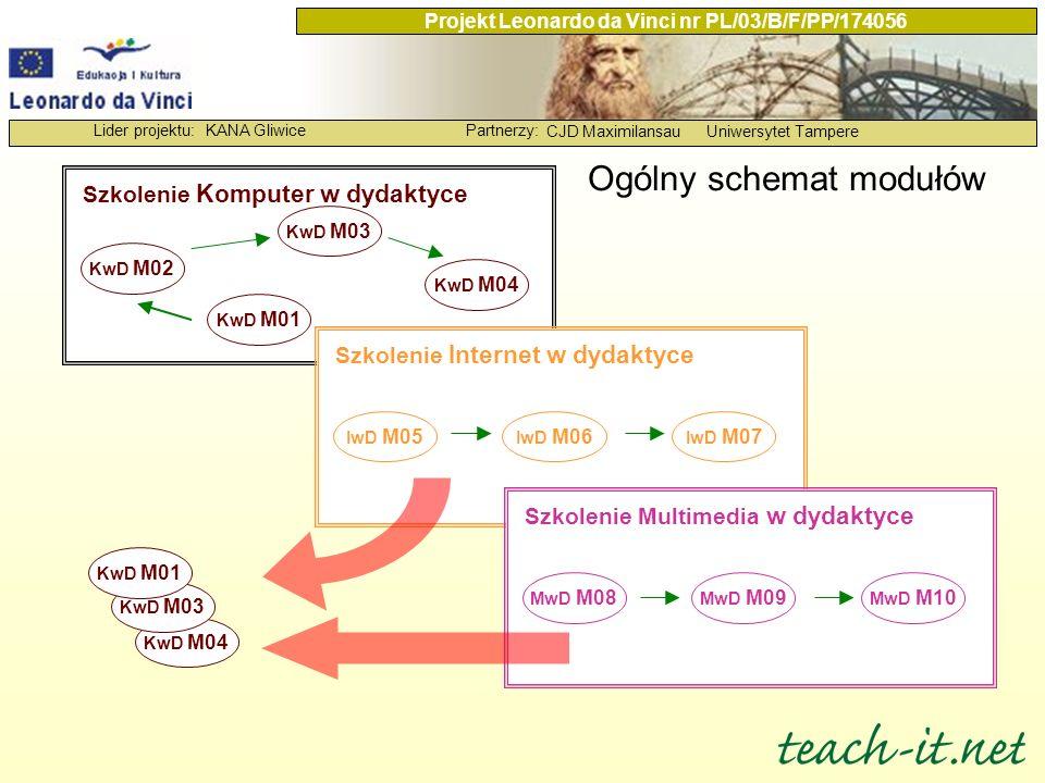 Ogólny schemat modułów