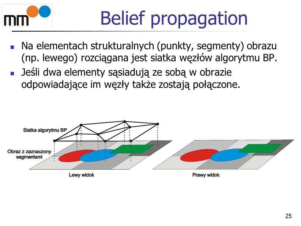 Belief propagation Na elementach strukturalnych (punkty, segmenty) obrazu (np. lewego) rozciągana jest siatka węzłów algorytmu BP.