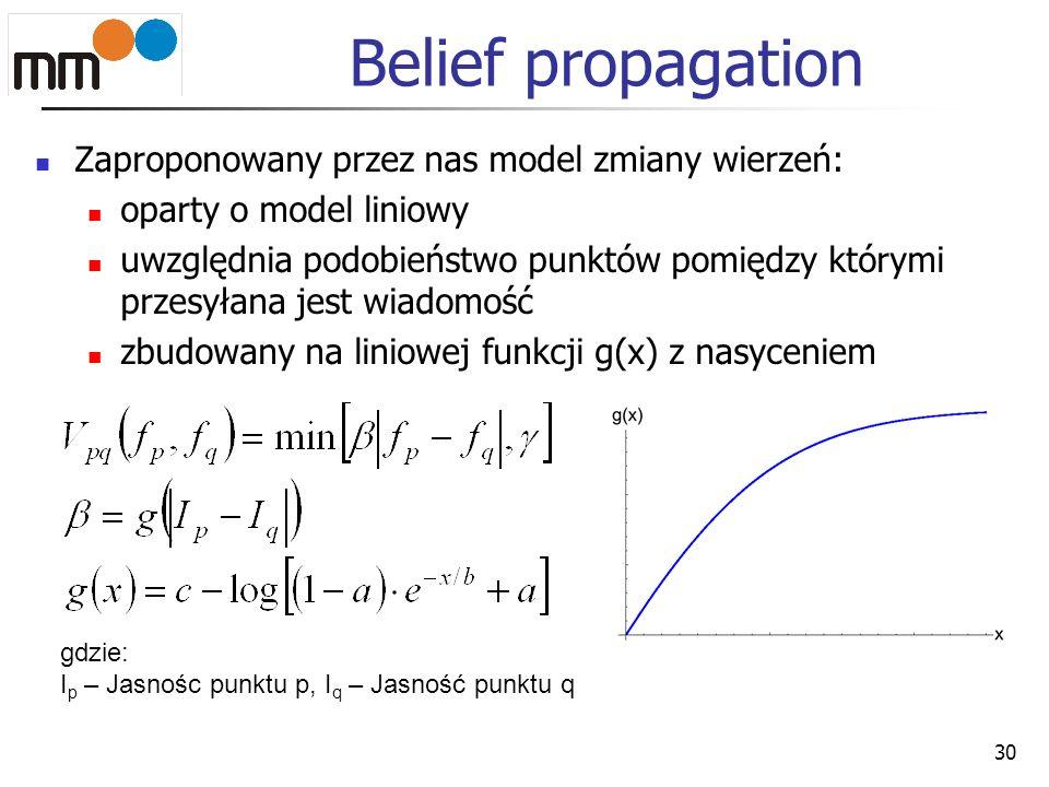 Belief propagation Zaproponowany przez nas model zmiany wierzeń: