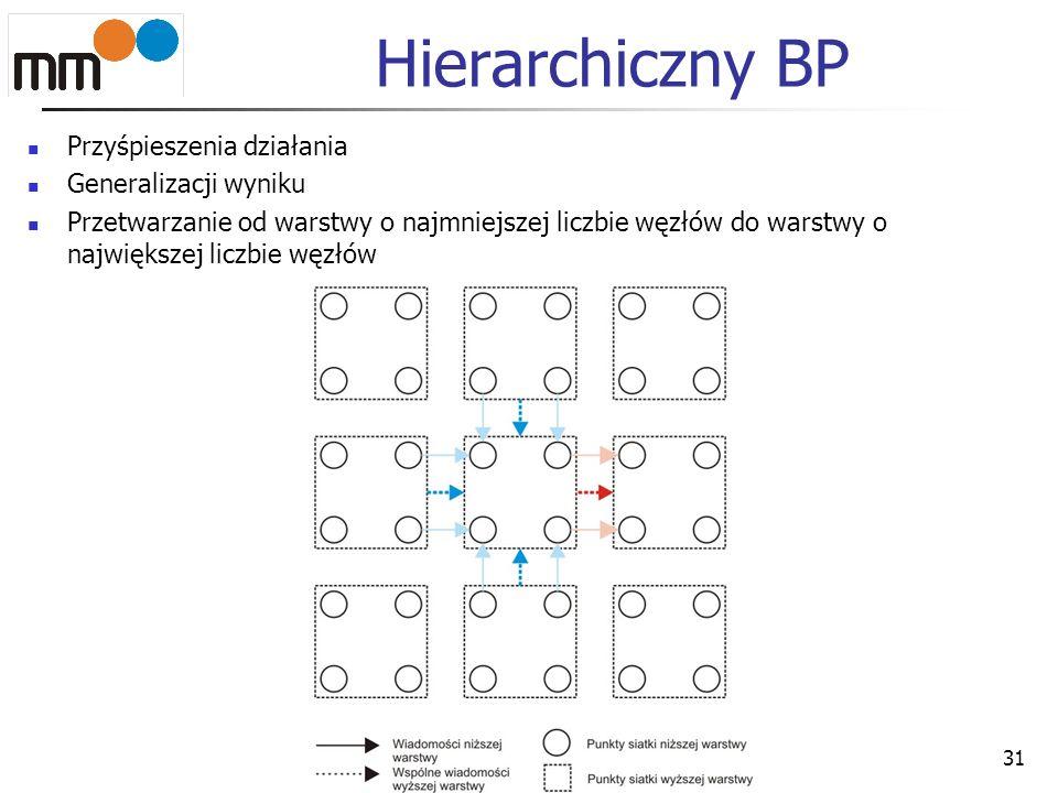 Hierarchiczny BP Przyśpieszenia działania Generalizacji wyniku