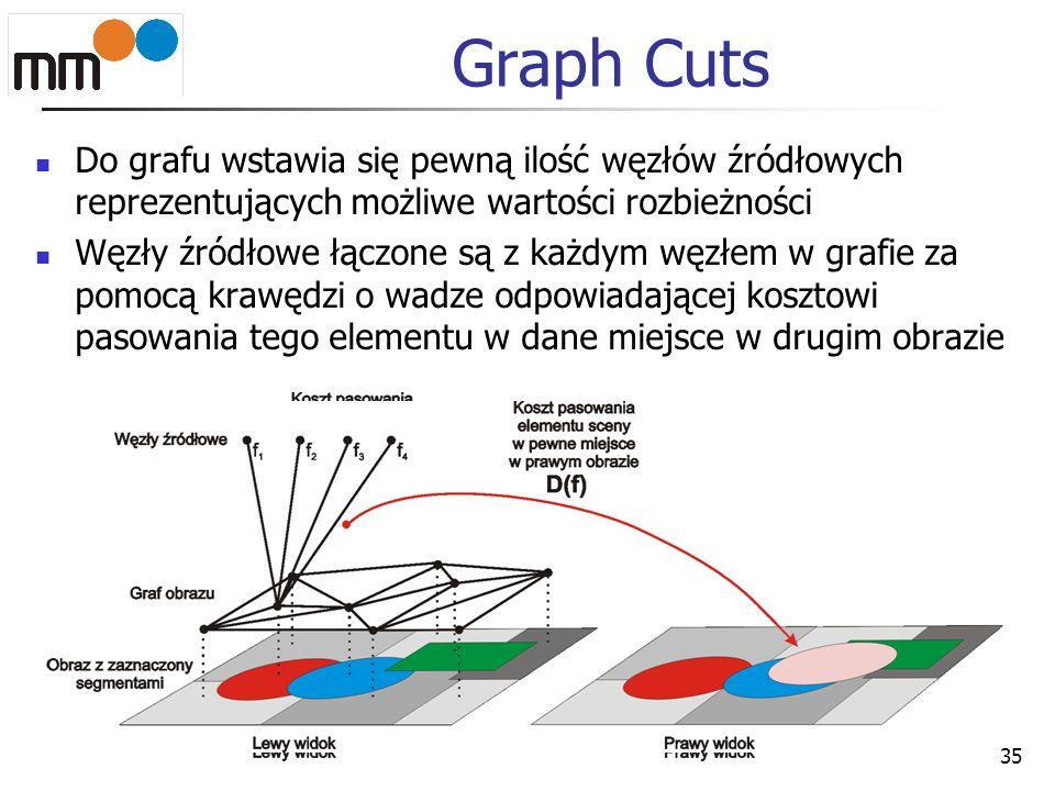 Graph Cuts Do grafu wstawia się pewną ilość węzłów źródłowych reprezentujących możliwe wartości rozbieżności.