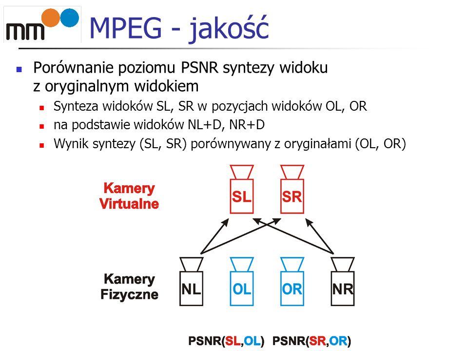 MPEG - jakość Porównanie poziomu PSNR syntezy widoku z oryginalnym widokiem. Synteza widoków SL, SR w pozycjach widoków OL, OR.
