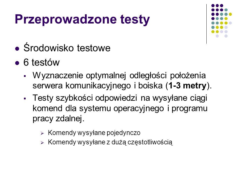 Przeprowadzone testy Środowisko testowe 6 testów