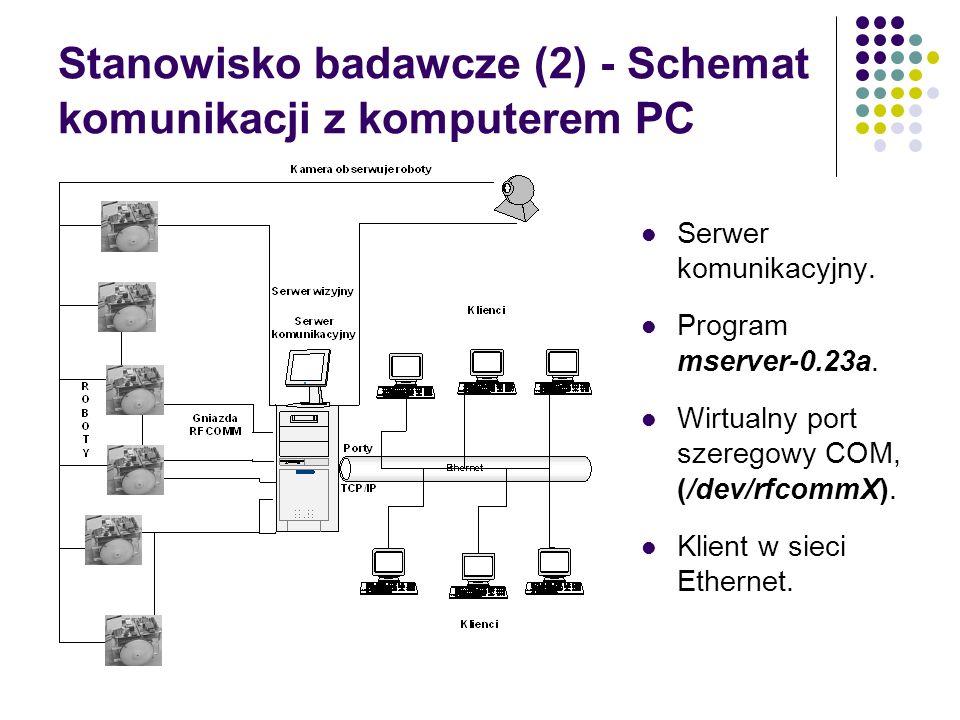 Stanowisko badawcze (2) - Schemat komunikacji z komputerem PC