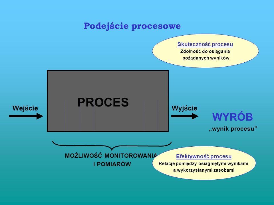 """PROCES WYRÓB Podejście procesowe Wejście Wyjście """"wynik procesu"""