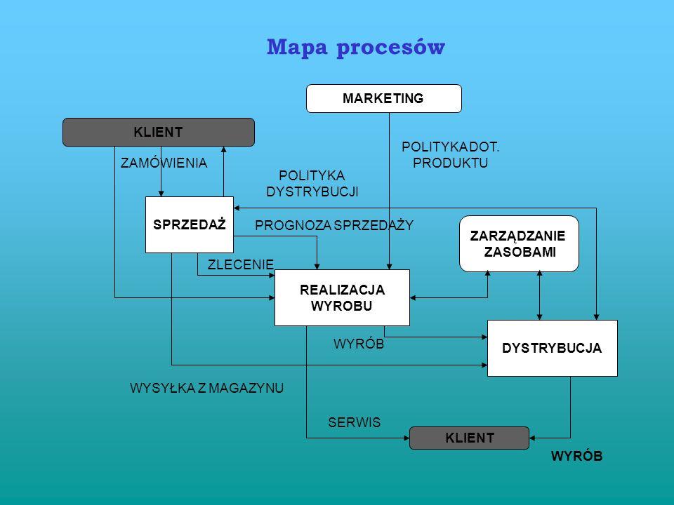 Mapa procesów MARKETING KLIENT POLITYKA DOT. PRODUKTU ZAMÓWIENIA