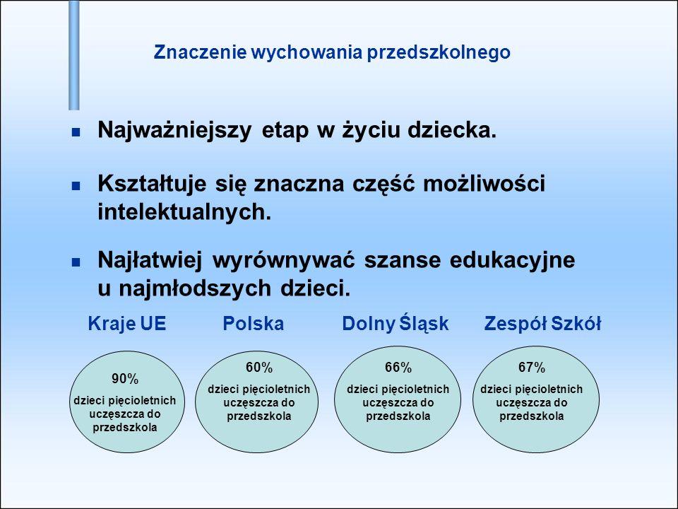 Kraje UE Polska Dolny Śląsk Zespół Szkół