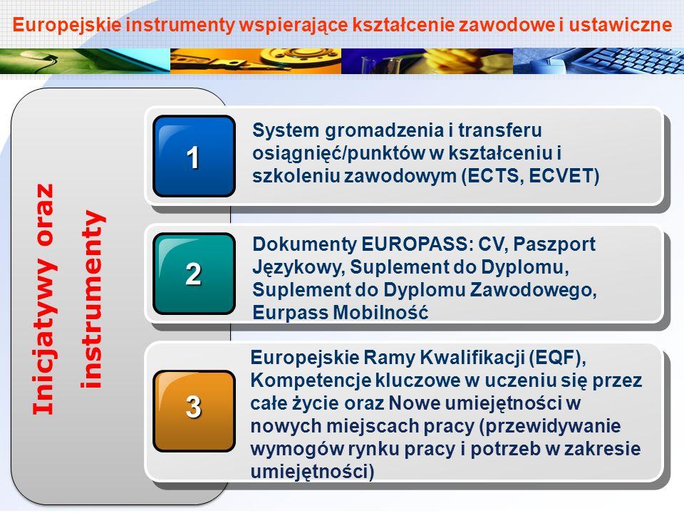 Europejskie instrumenty wspierające kształcenie zawodowe i ustawiczne