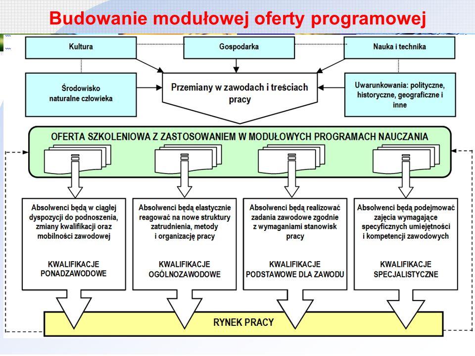 Budowanie modułowej oferty programowej