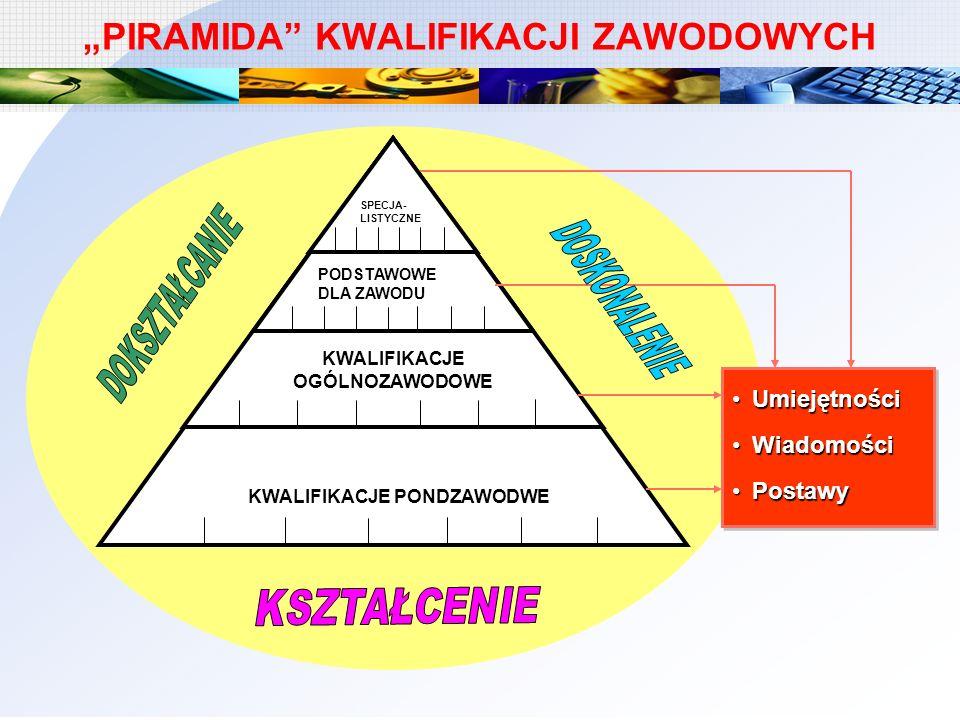 """""""PIRAMIDA KWALIFIKACJI ZAWODOWYCH"""