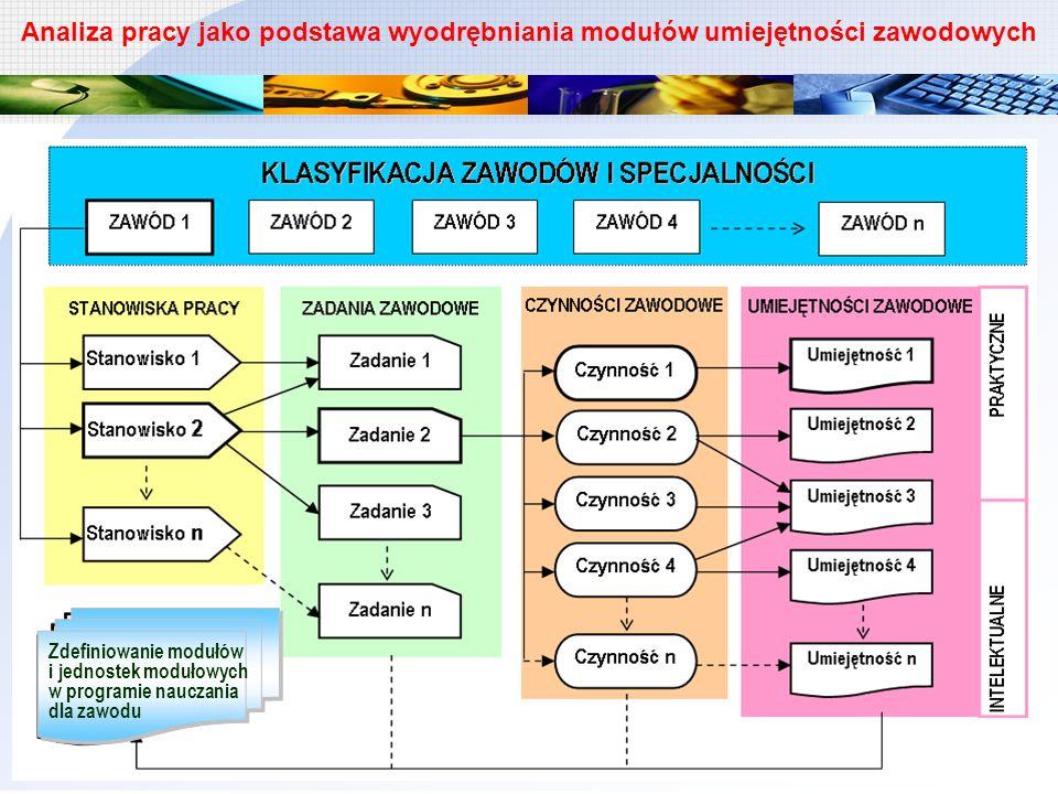 Analiza pracy jako podstawa wyodrębniania modułów umiejętności zawodowych