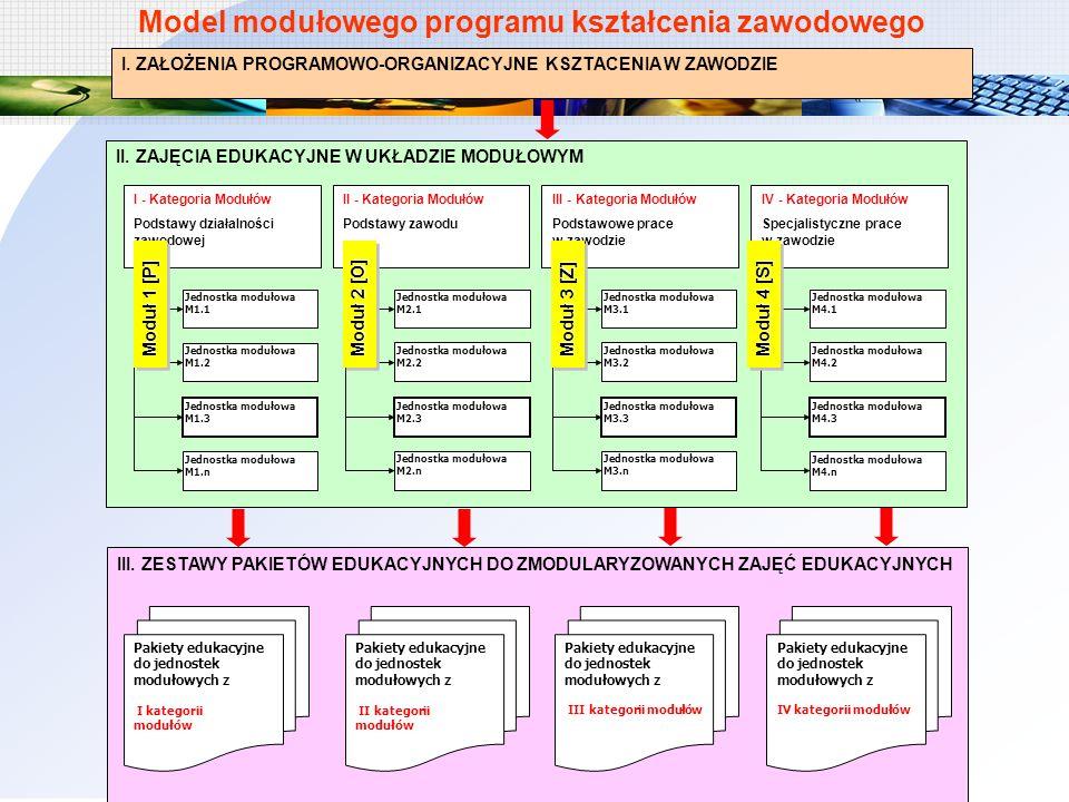 Model modułowego programu kształcenia zawodowego