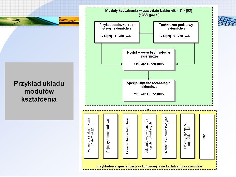 Przykład układu modułów kształcenia