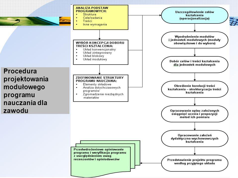 Procedura projektowania modułowego programu nauczania dla zawodu