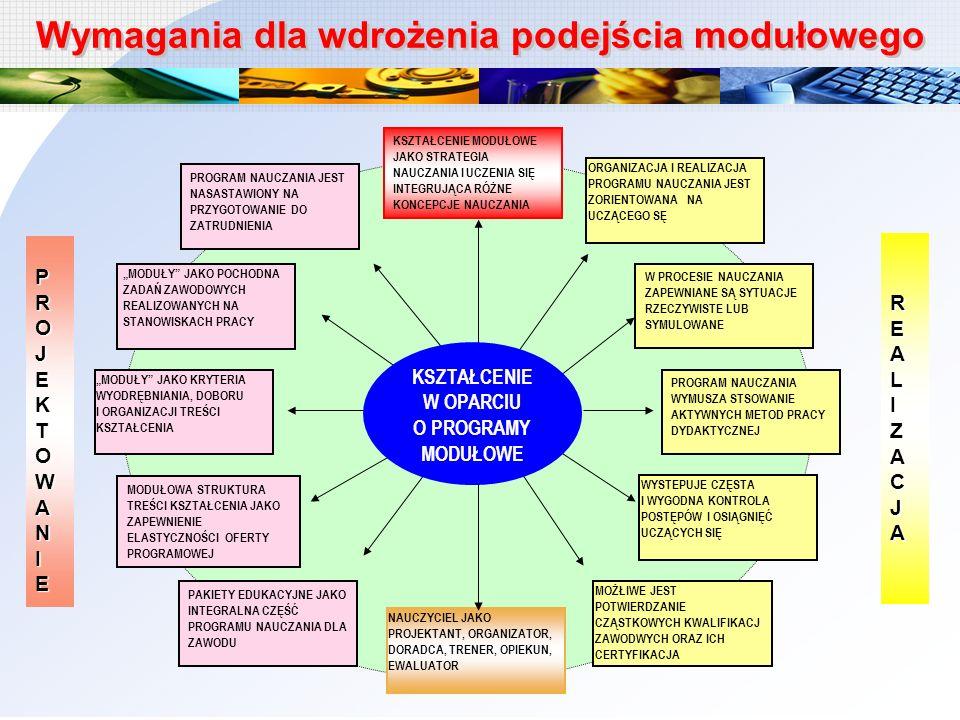 Wymagania dla wdrożenia podejścia modułowego