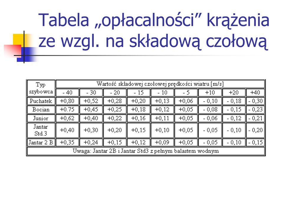 """Tabela """"opłacalności krążenia ze wzgl. na składową czołową"""