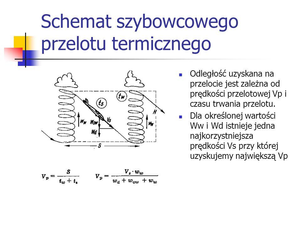 Schemat szybowcowego przelotu termicznego