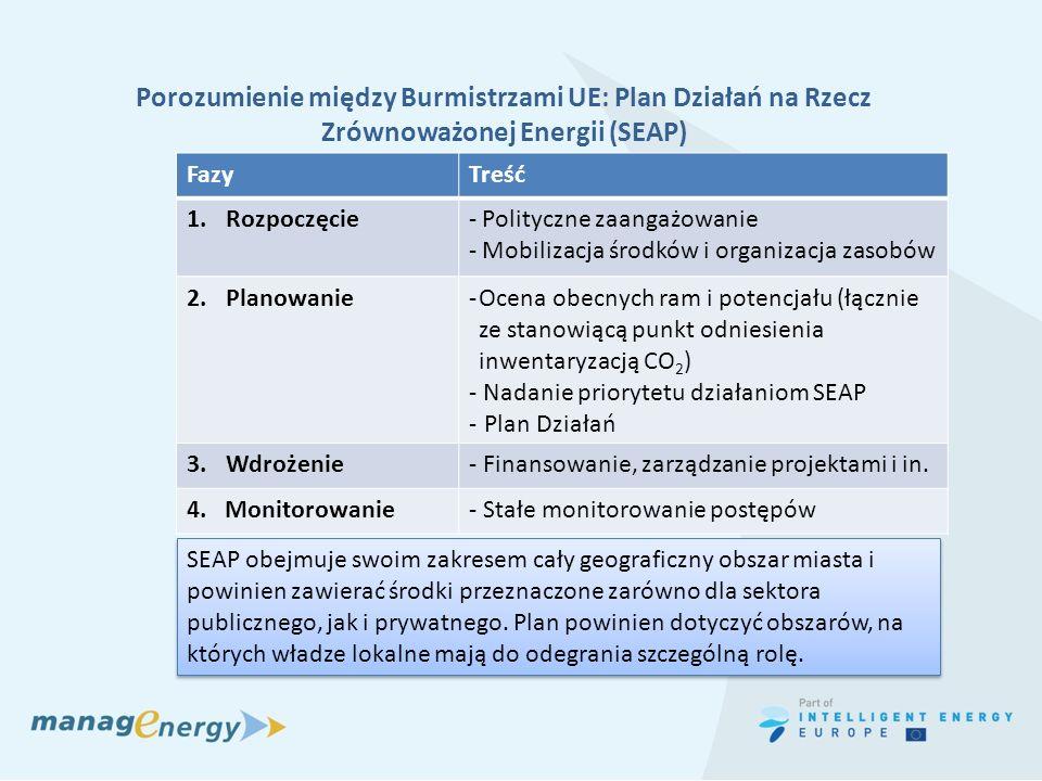 Porozumienie między Burmistrzami UE: Plan Działań na Rzecz Zrównoważonej Energii (SEAP)