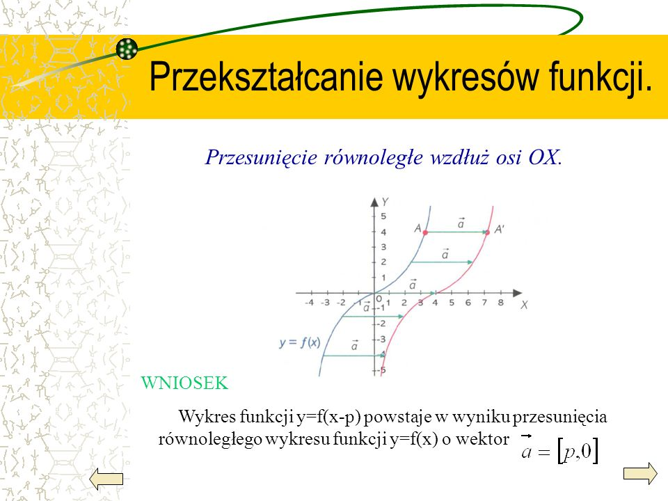 Przekształcanie wykresów funkcji.