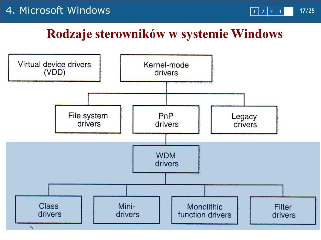 Rodzaje sterowników w systemie Windows
