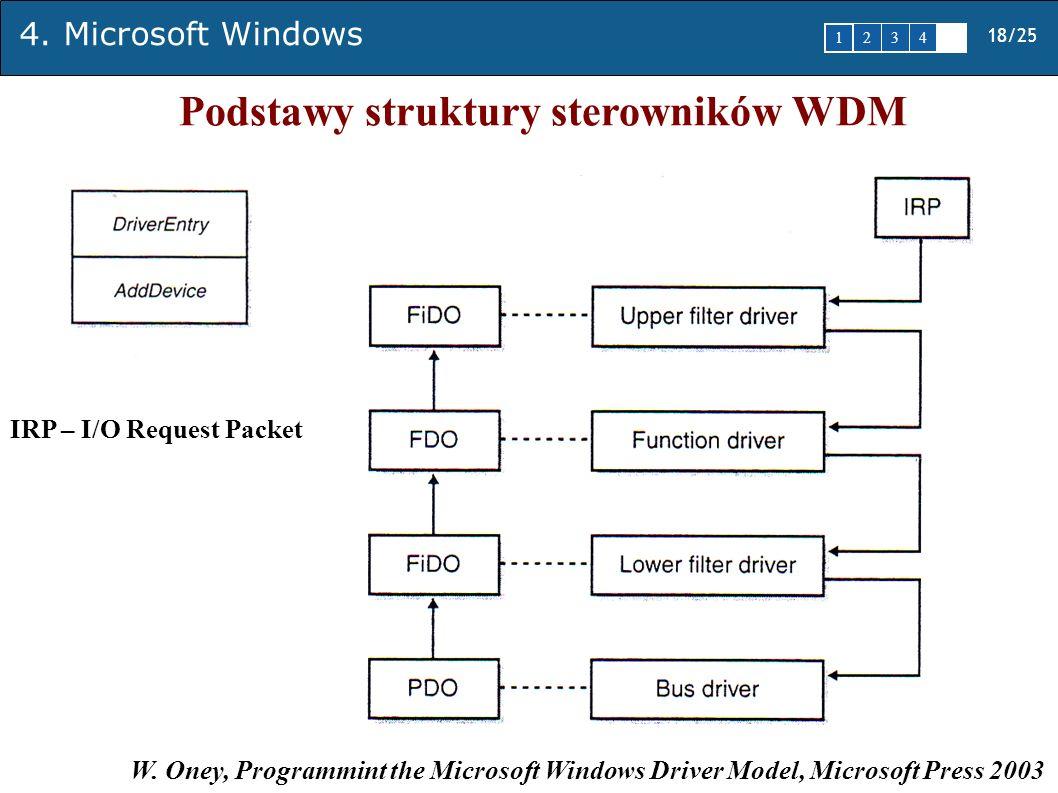 Podstawy struktury sterowników WDM