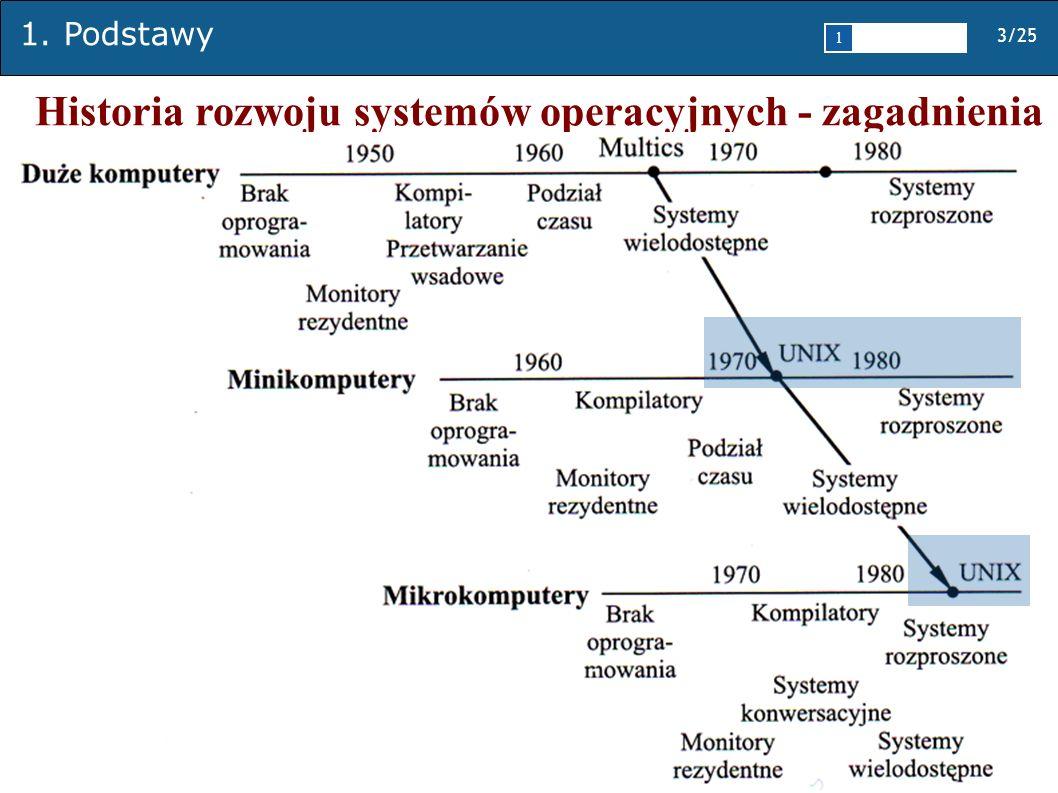 Historia rozwoju systemów operacyjnych - zagadnienia