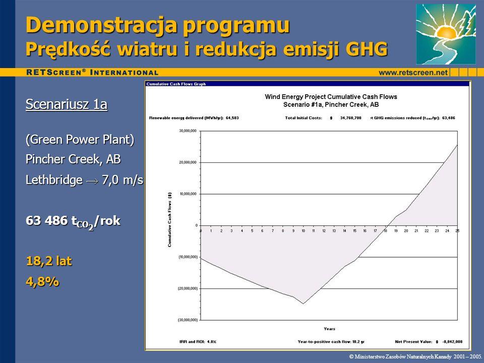 Demonstracja programu Prędkość wiatru i redukcja emisji GHG
