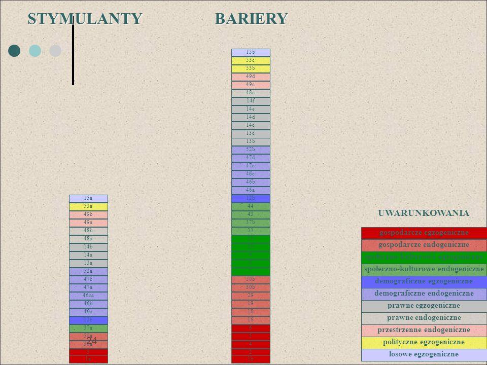 STYMULANTY BARIERY UWARUNKOWANIA gospodarcze egzogeniczne