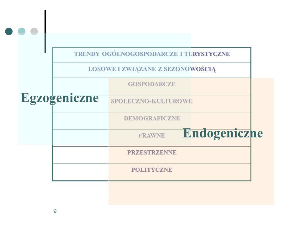 Egzogeniczne Endogeniczne TRENDY OGÓLNOGOSPODARCZE I TURYSTYCZNE