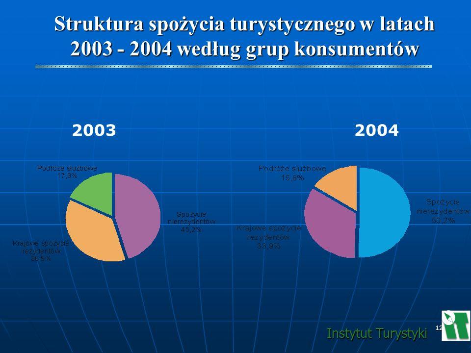 Struktura spożycia turystycznego w latach 2003 - 2004 według grup konsumentów