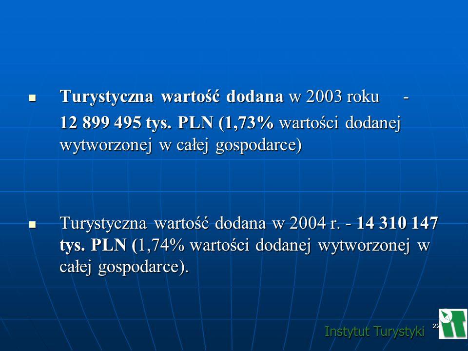 Turystyczna wartość dodana w 2003 roku -