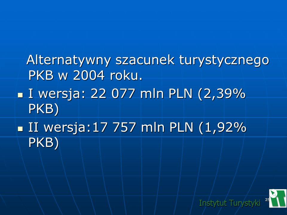 Alternatywny szacunek turystycznego PKB w 2004 roku.