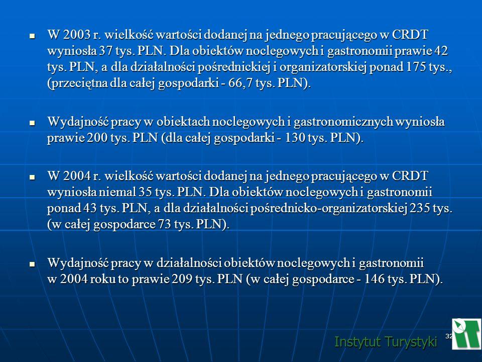 W 2003 r. wielkość wartości dodanej na jednego pracującego w CRDT wyniosła 37 tys. PLN. Dla obiektów noclegowych i gastronomii prawie 42 tys. PLN, a dla działalności pośrednickiej i organizatorskiej ponad 175 tys., (przeciętna dla całej gospodarki - 66,7 tys. PLN).