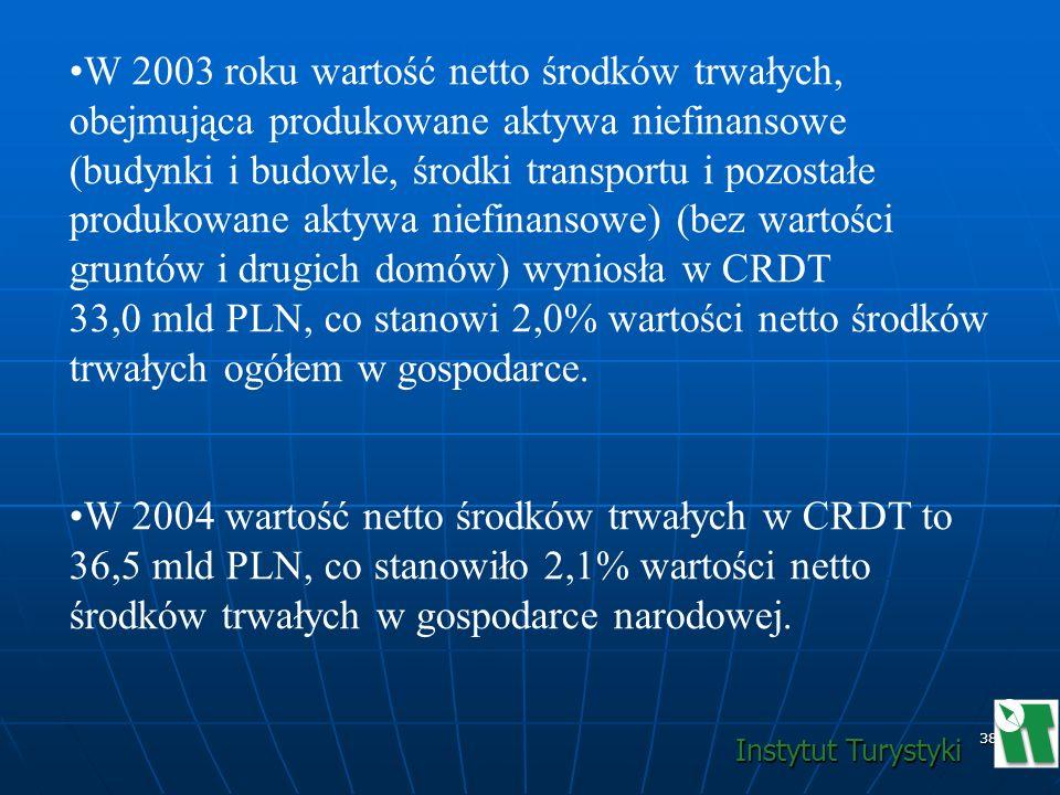 W 2003 roku wartość netto środków trwałych, obejmująca produkowane aktywa niefinansowe (budynki i budowle, środki transportu i pozostałe produkowane aktywa niefinansowe) (bez wartości gruntów i drugich domów) wyniosła w CRDT 33,0 mld PLN, co stanowi 2,0% wartości netto środków trwałych ogółem w gospodarce.