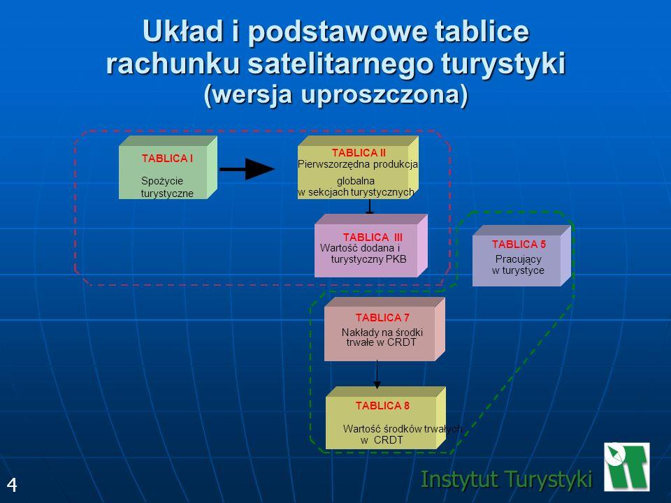 Układ i podstawowe tablice rachunku satelitarnego turystyki (wersja uproszczona)