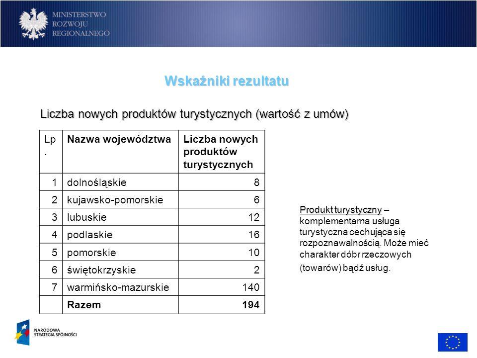 Liczba nowych produktów turystycznych (wartość z umów)
