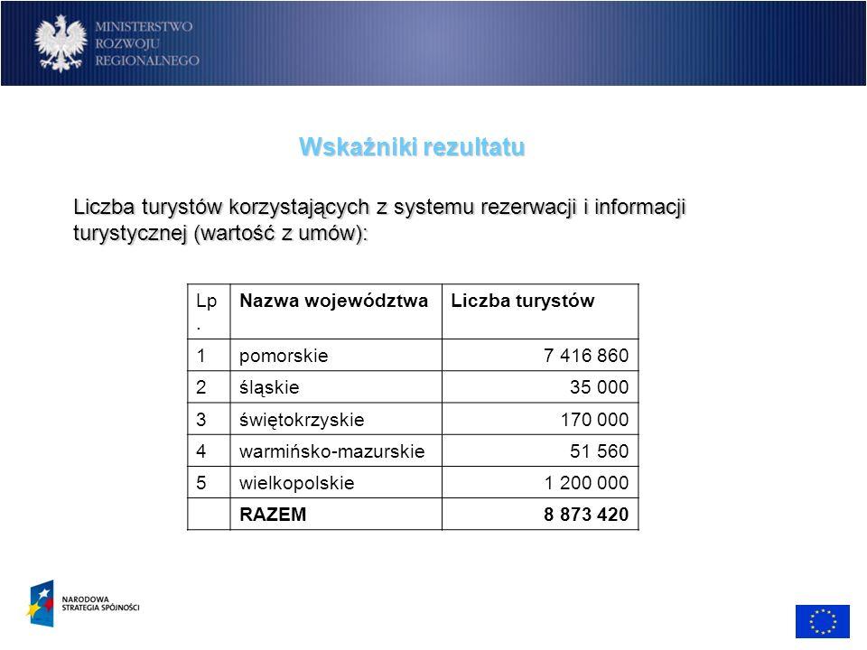 Wskaźniki rezultatu Liczba turystów korzystających z systemu rezerwacji i informacji turystycznej (wartość z umów):