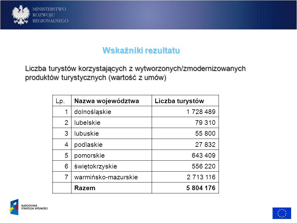 Wskaźniki rezultatu Liczba turystów korzystających z wytworzonych/zmodernizowanych produktów turystycznych (wartość z umów)