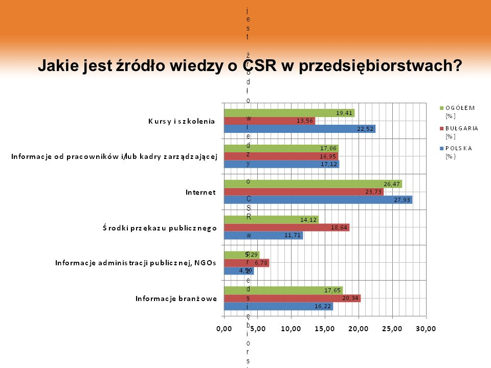 Jakie jest źródło wiedzy o CSR w przedsiębiorstwach