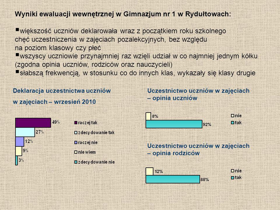 Wyniki ewaluacji wewnętrznej w Gimnazjum nr 1 w Rydułtowach: