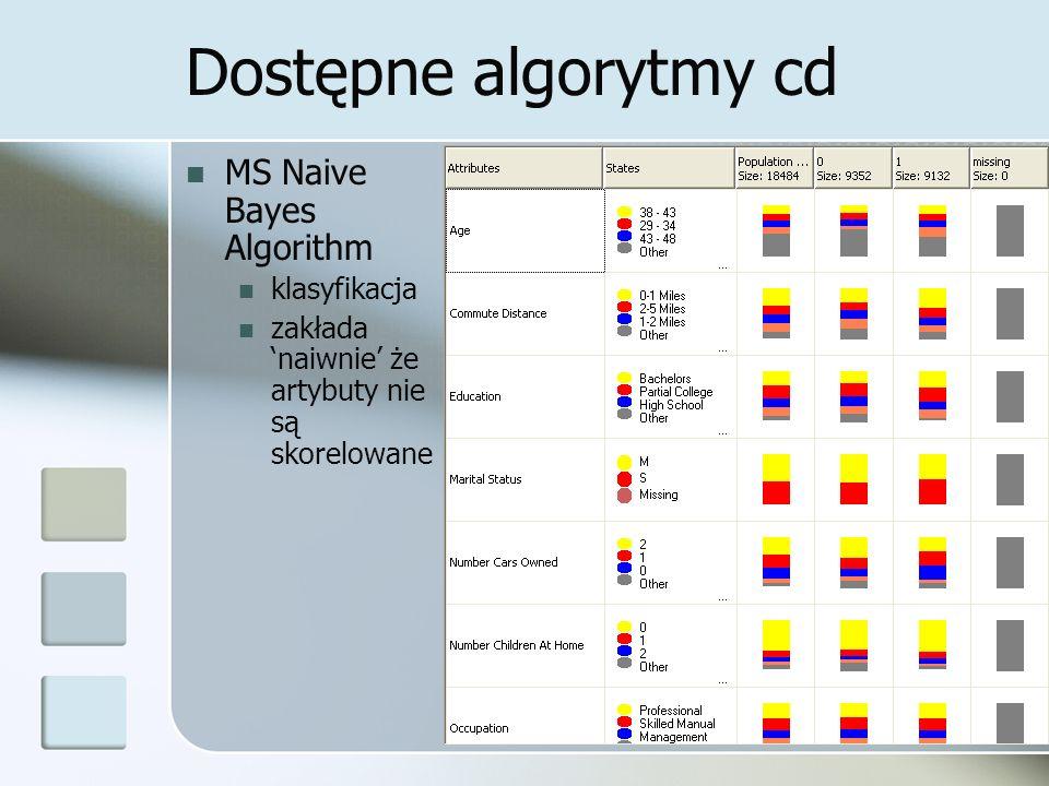 Dostępne algorytmy cd MS Naive Bayes Algorithm klasyfikacja