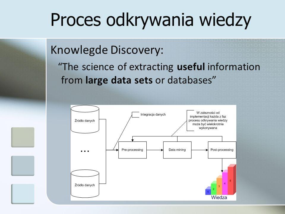 Proces odkrywania wiedzy