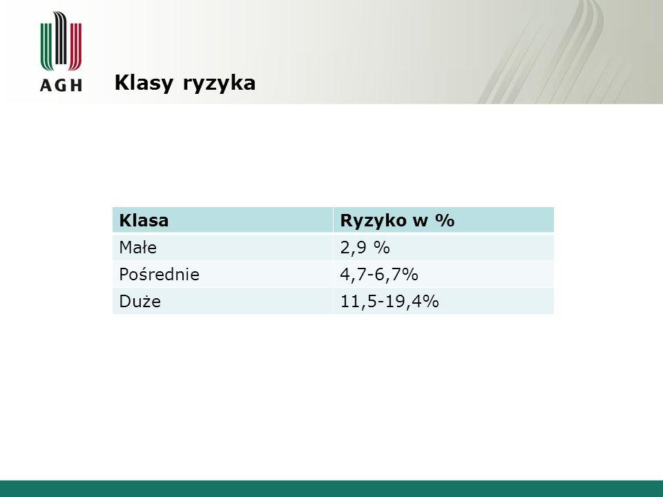 Klasy ryzyka Klasa Ryzyko w % Małe 2,9 % Pośrednie 4,7-6,7% Duże