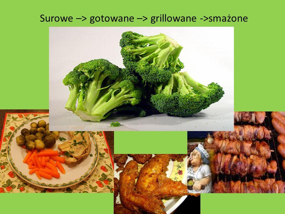 Surowe –> gotowane –> grillowane ->smażone