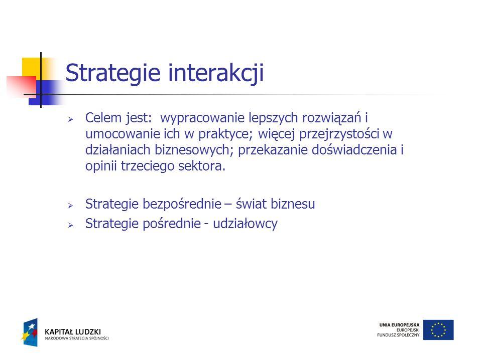 Strategie interakcji